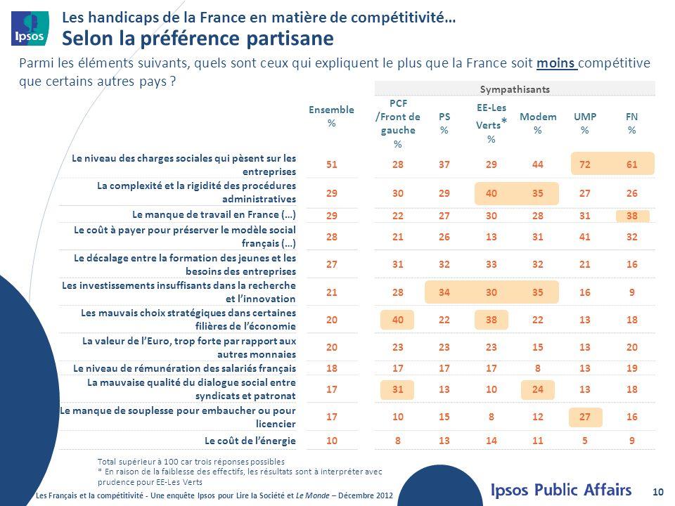 Les handicaps de la France en matière de compétitivité… Selon la préférence partisane