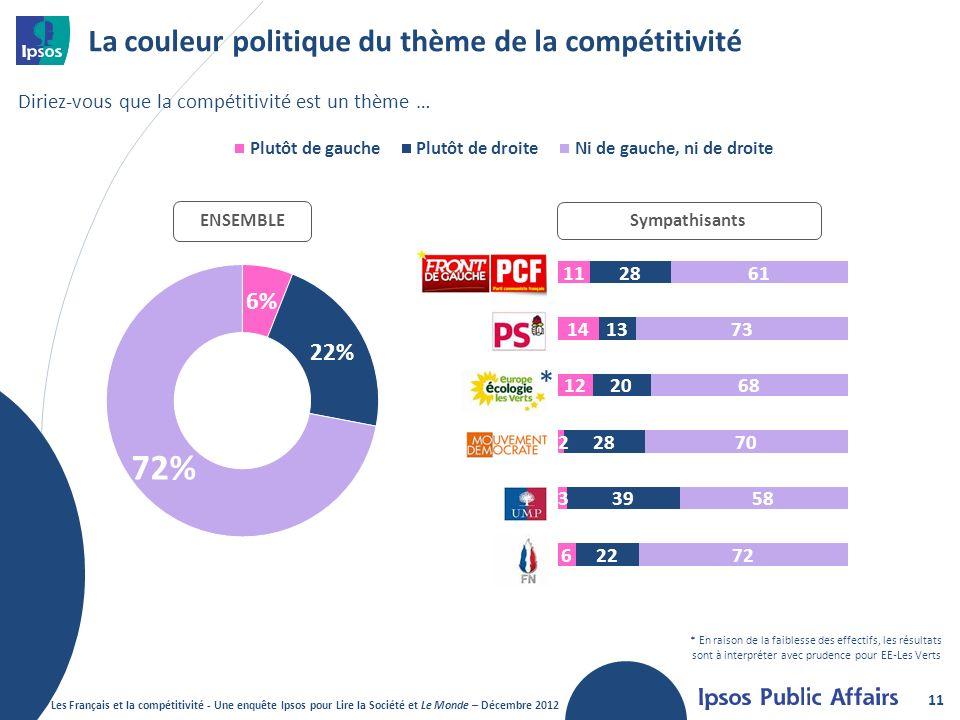 La couleur politique du thème de la compétitivité