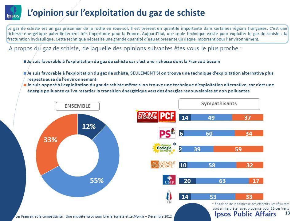 L'opinion sur l'exploitation du gaz de schiste
