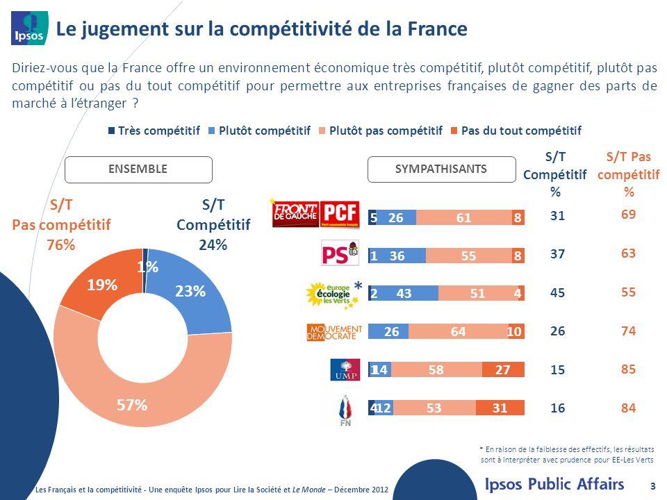 Le jugement sur la compétitivité de la France
