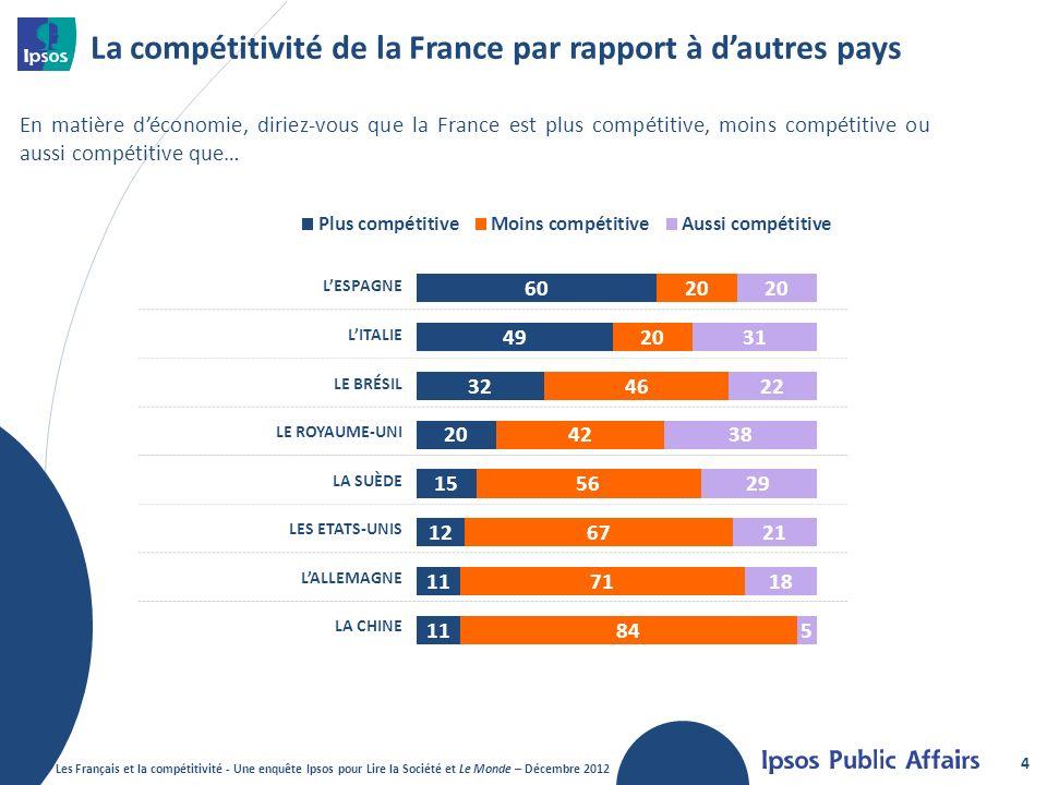 La compétitivité de la France par rapport à d'autres pays