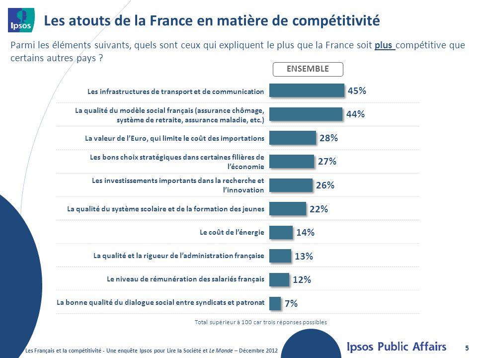 Les atouts de la France en matière de compétitivité