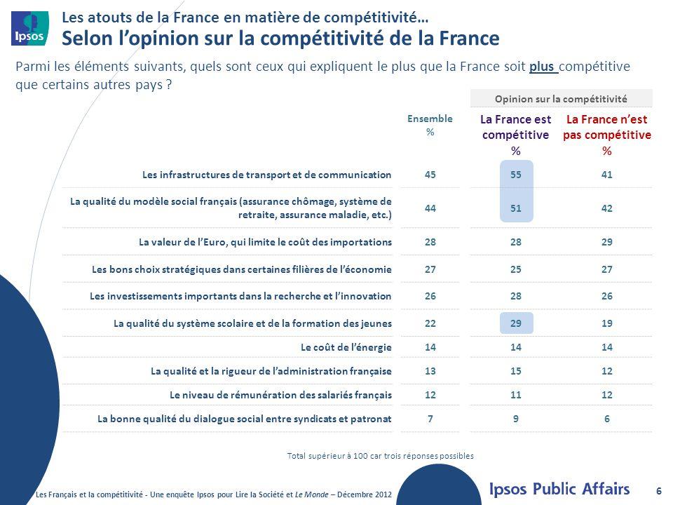 Les atouts de la France en matière de compétitivité… Selon l'opinion sur la compétitivité de la France