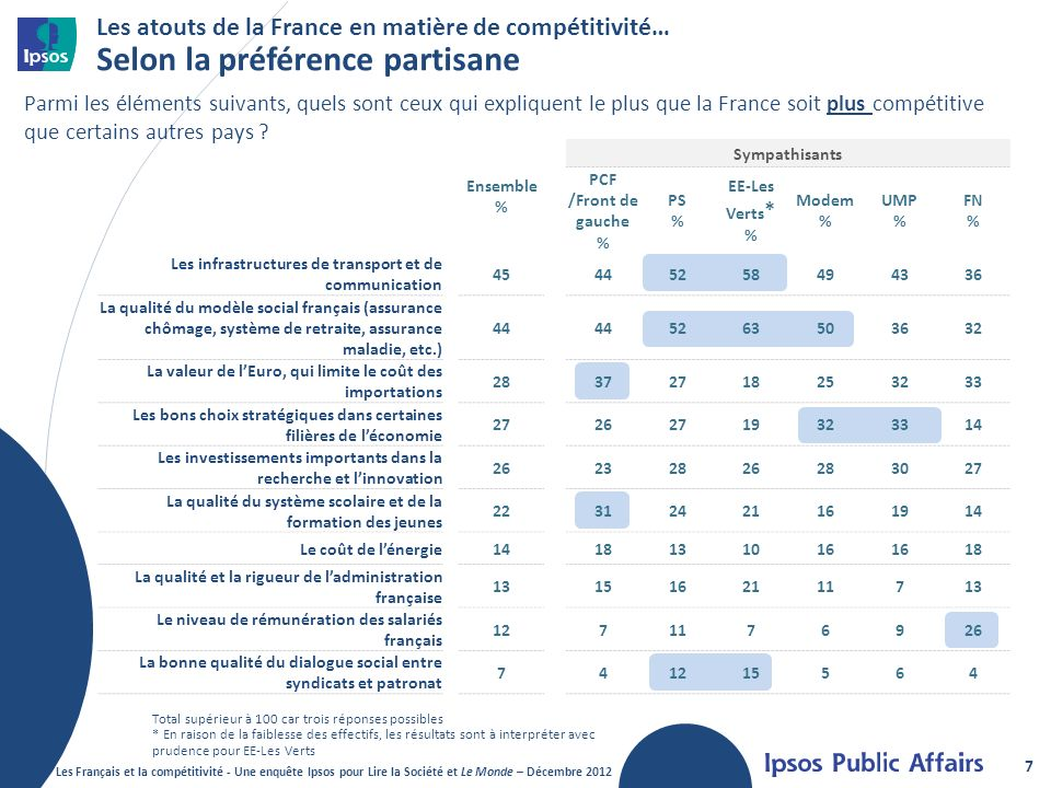 Les atouts de la France en matière de compétitivité… Selon la préférence partisane
