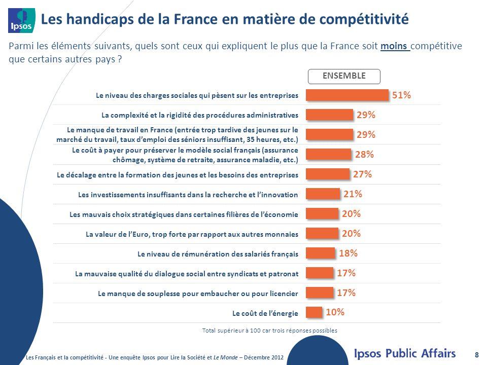 Les handicaps de la France en matière de compétitivité