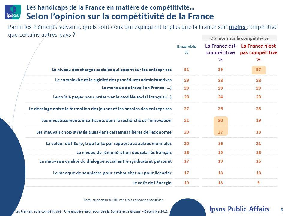 Les handicaps de la France en matière de compétitivité… Selon l'opinion sur la compétitivité de la France