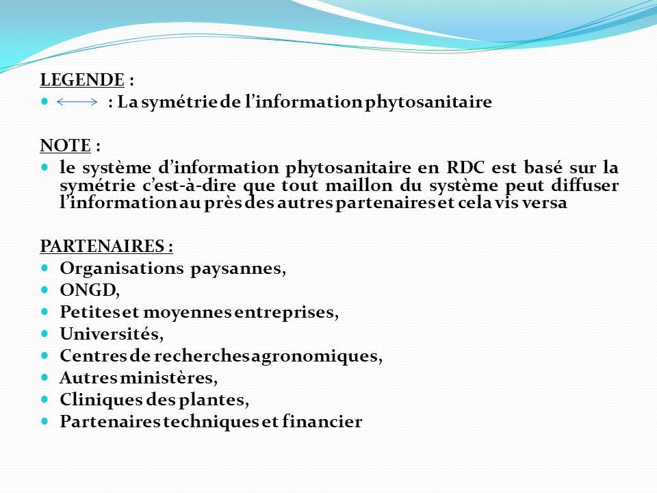 LEGENDE : : La symétrie de l'information phytosanitaire. NOTE :