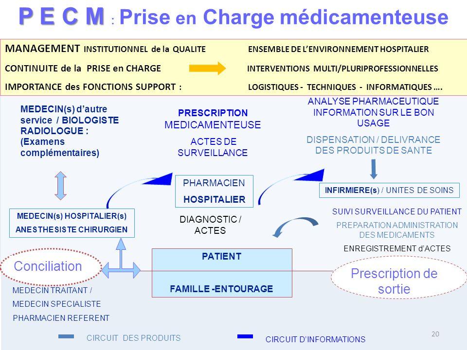 P E C M : Prise en Charge médicamenteuse