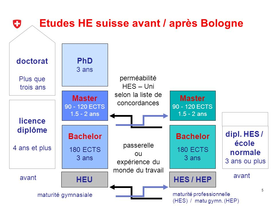 Etudes HE suisse avant / après Bologne