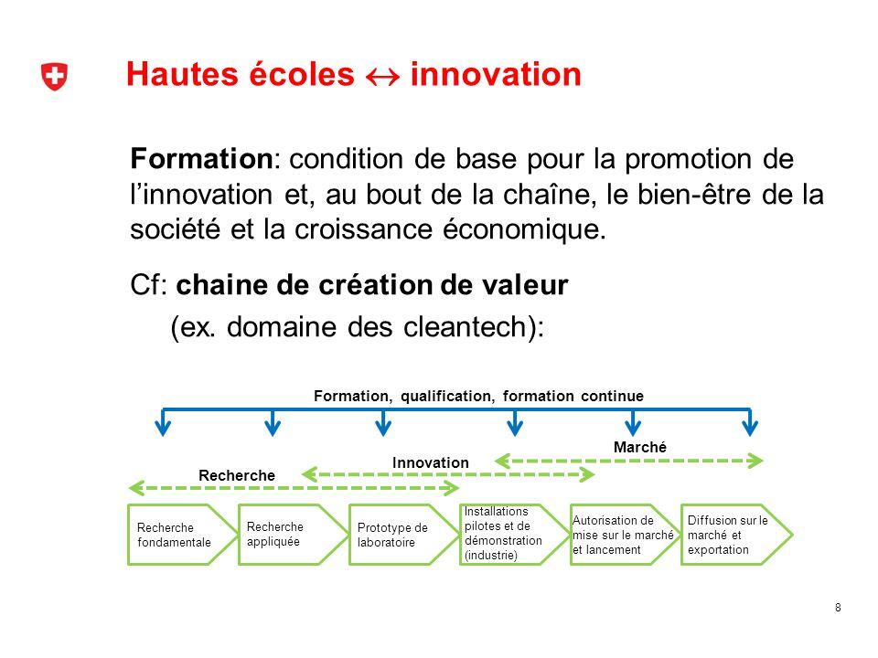Hautes écoles  innovation