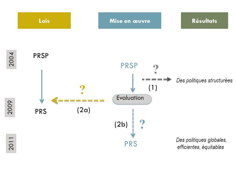 PRSP PRS PRSP (1) (2a) PRS (2b) Evaluation Lois Mise en œuvre