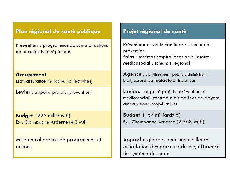 Plan régional de santé publique Projet régional de santé