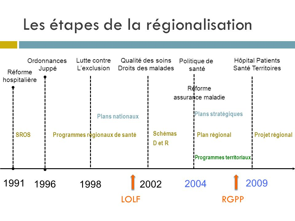 Les étapes de la régionalisation