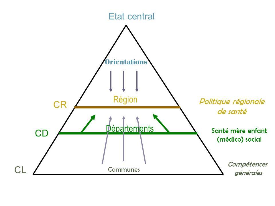 CR CD CL Etat central Région Départements Politique régionale de santé