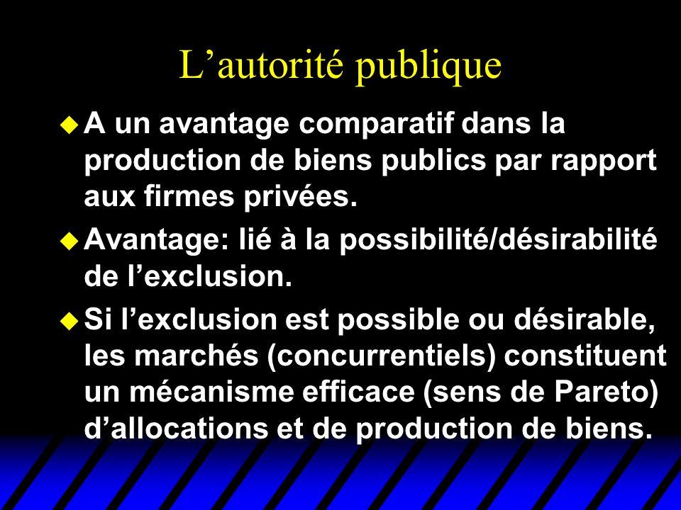 L'autorité publique A un avantage comparatif dans la production de biens publics par rapport aux firmes privées.