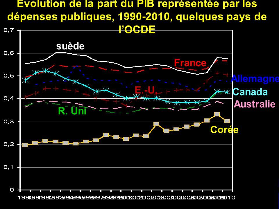 Evolution de la part du PIB représentée par les