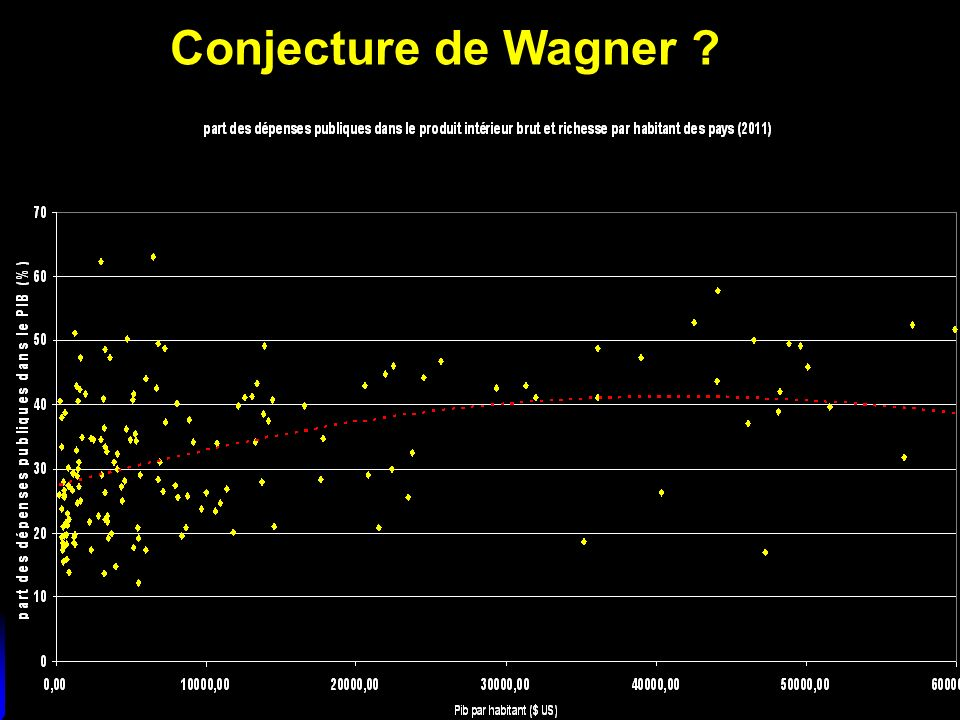 Conjecture de Wagner