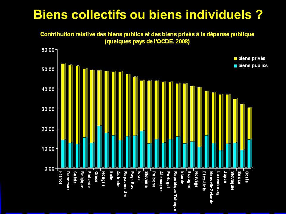 Biens collectifs ou biens individuels