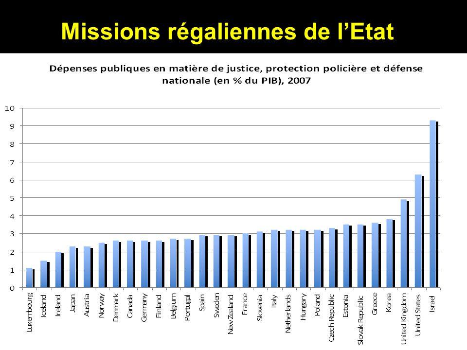 Missions régaliennes de l'Etat