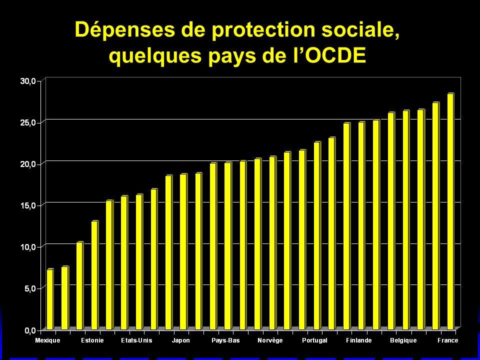 Dépenses de protection sociale, quelques pays de l'OCDE