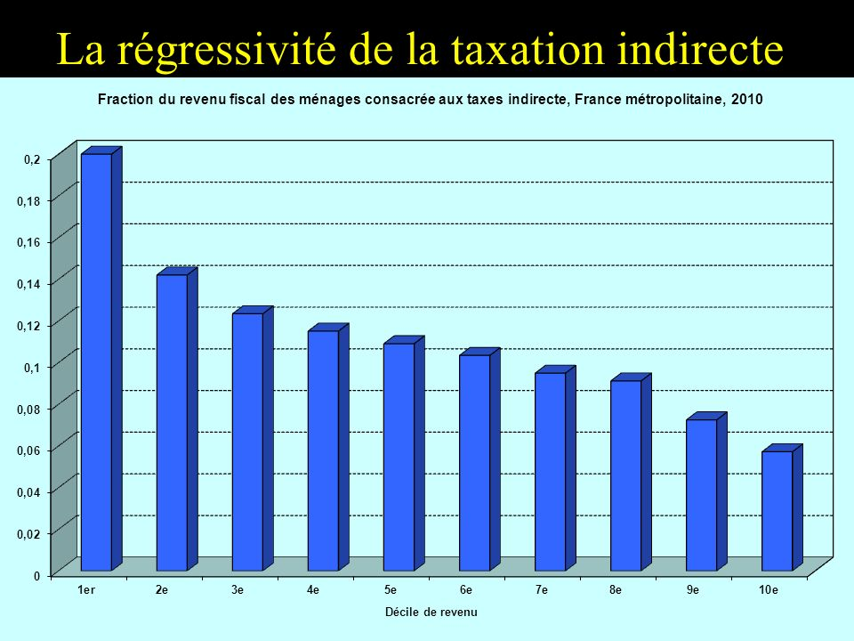 La régressivité de la taxation indirecte
