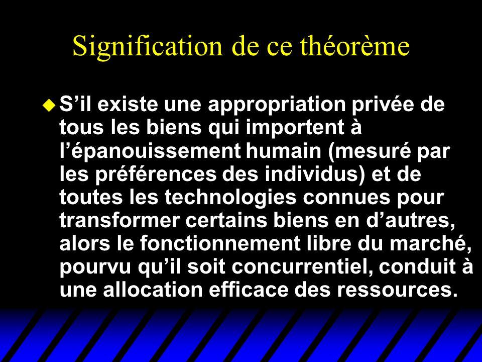 Signification de ce théorème