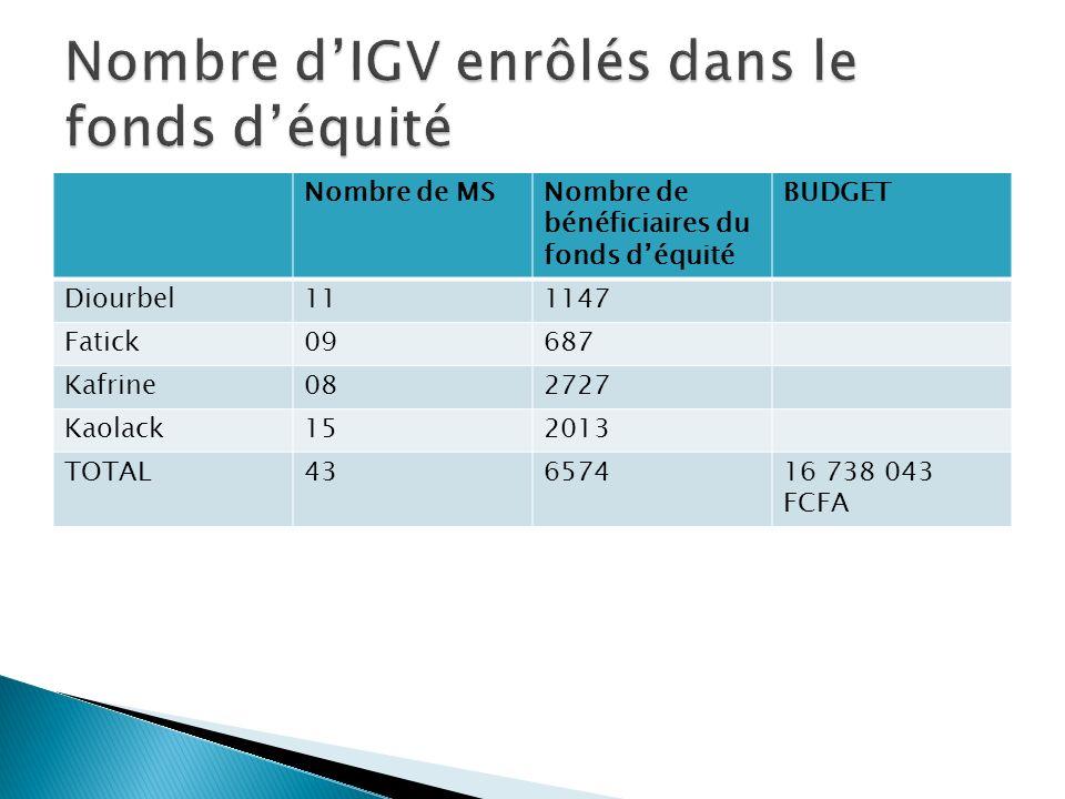Nombre d'IGV enrôlés dans le fonds d'équité