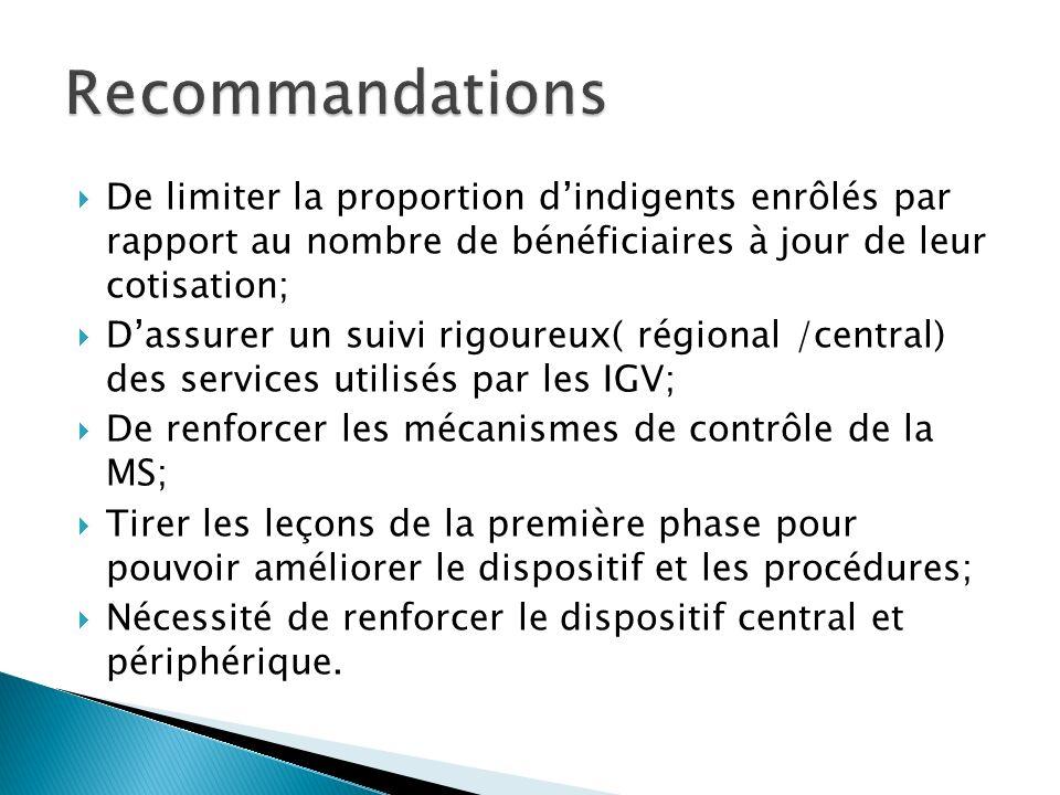 Recommandations De limiter la proportion d'indigents enrôlés par rapport au nombre de bénéficiaires à jour de leur cotisation;