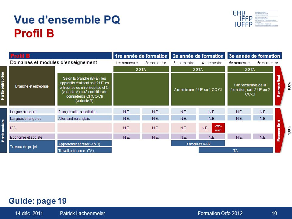 Vue d'ensemble PQ Profil B