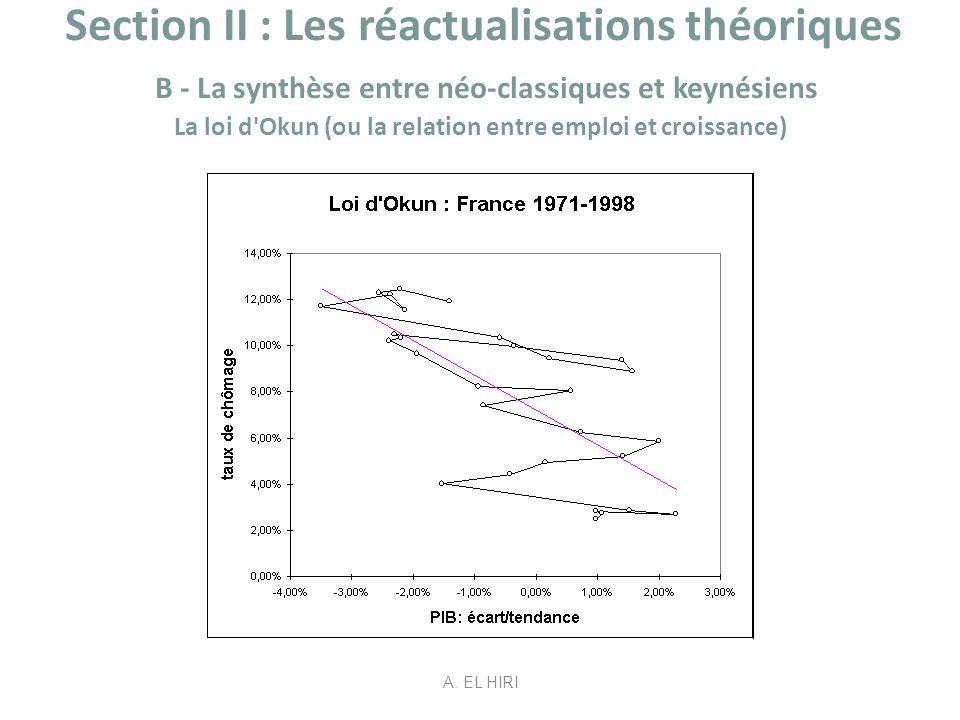 Section II : Les réactualisations théoriques B - La synthèse entre néo-classiques et keynésiens La loi d Okun (ou la relation entre emploi et croissance) taux de chômage = 7,22% – 1,5 écart PIB