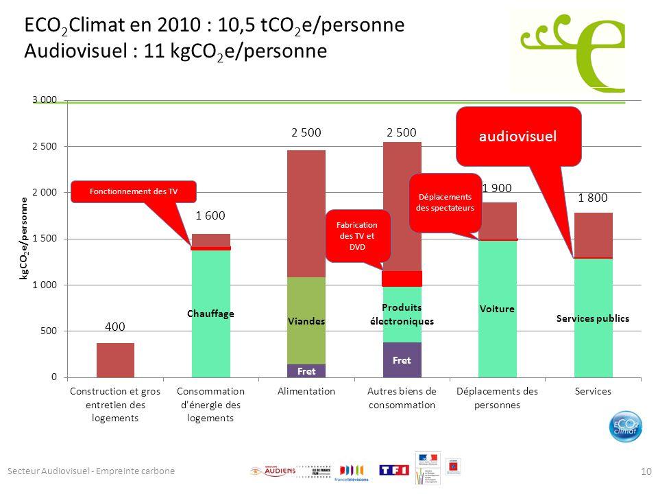 ECO2Climat en 2010 : 10,5 tCO2e/personne Audiovisuel : 11 kgCO2e/personne