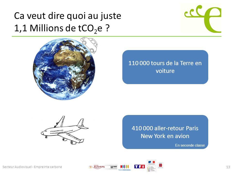 Ca veut dire quoi au juste 1,1 Millions de tCO2e