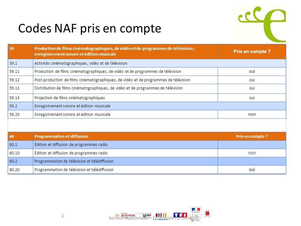 Codes NAF pris en compte
