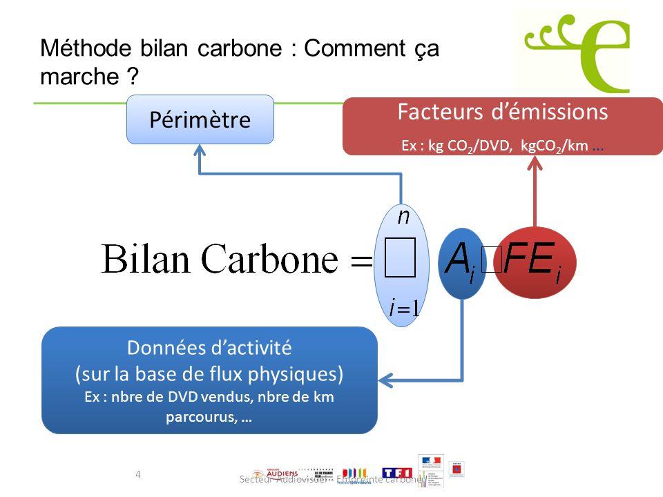 Méthode bilan carbone : Comment ça marche