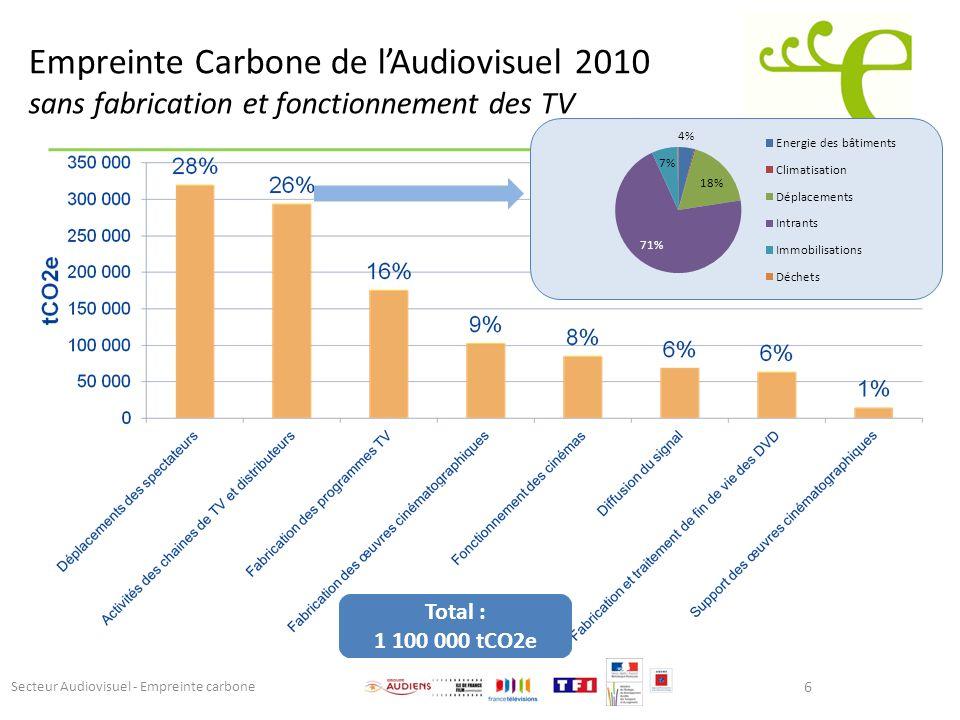 Empreinte Carbone de l'Audiovisuel 2010 sans fabrication et fonctionnement des TV