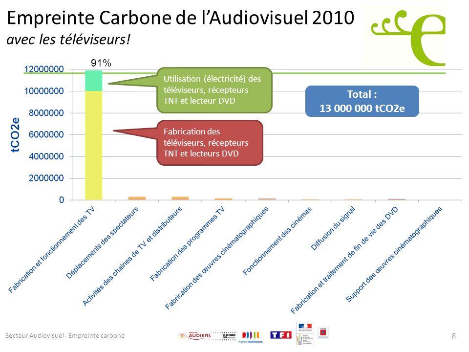 Empreinte Carbone de l'Audiovisuel 2010 avec les téléviseurs!