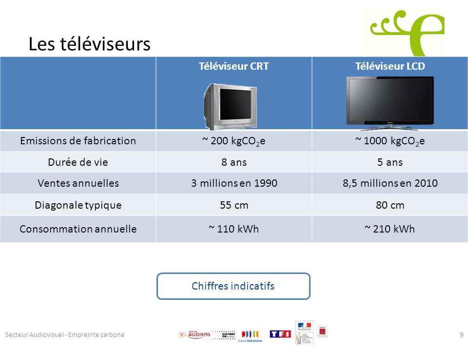 Les téléviseurs Téléviseur CRT Téléviseur LCD Emissions de fabrication