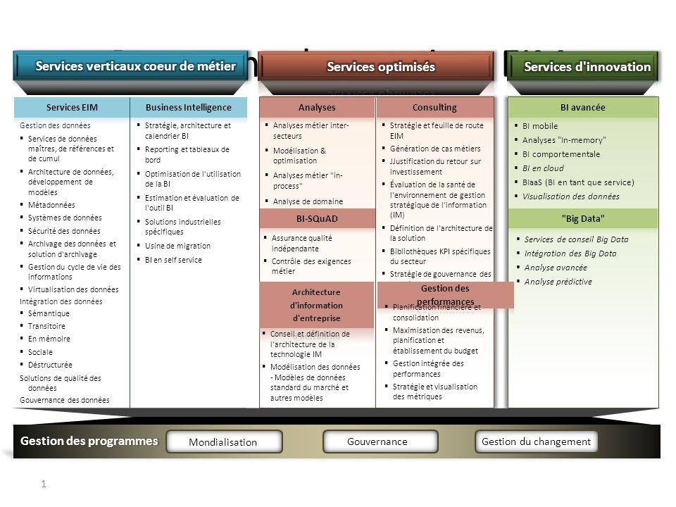 Panorama des services EIM