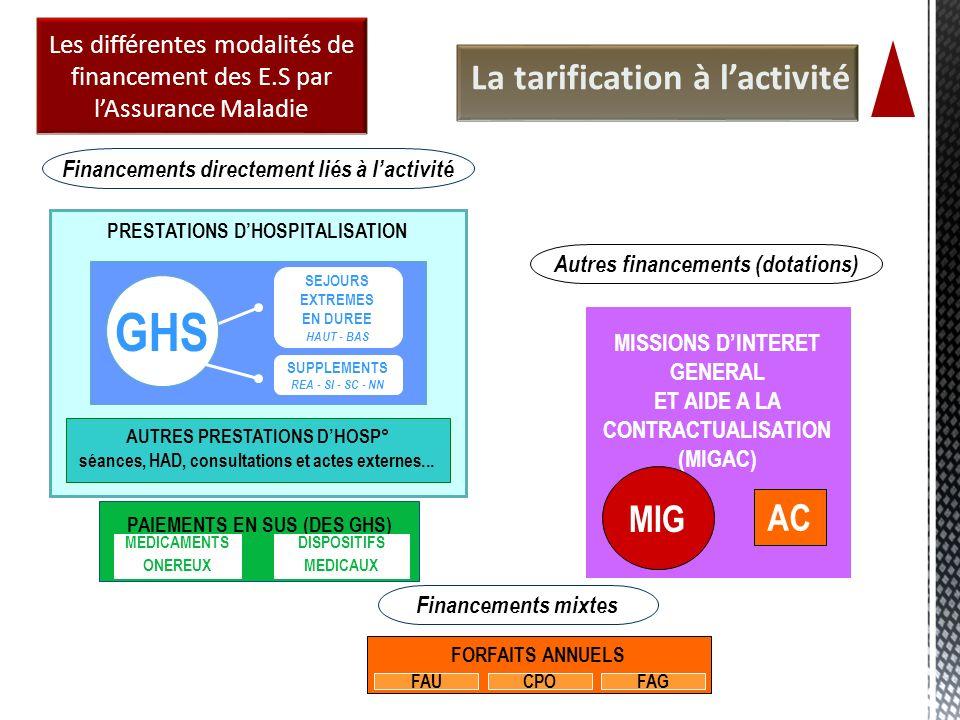 GHS La tarification à l'activité MIG AC