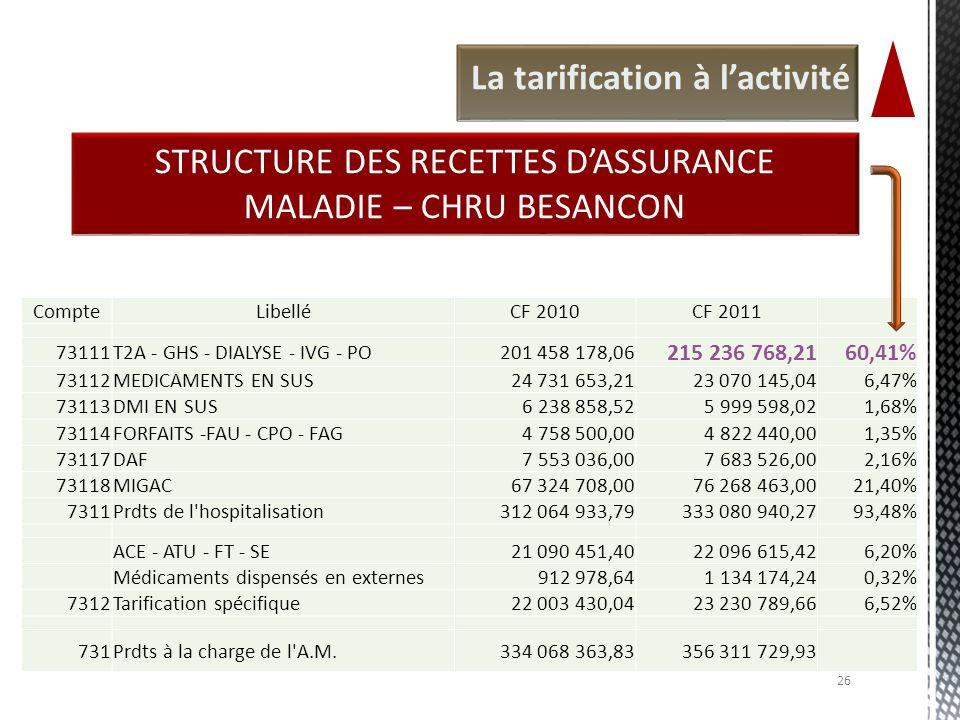 STRUCTURE DES RECETTES D'ASSURANCE MALADIE – CHRU BESANCON