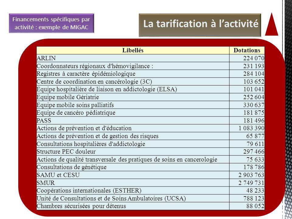Financements spécifiques par activité : exemple de MIGAC