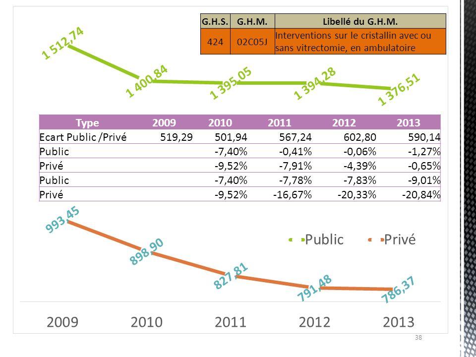 Type 2009 2010 2011 2012 2013 Ecart Public /Privé 519,29 501,94 567,24