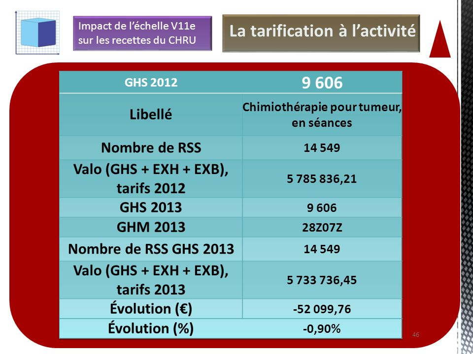 La tarification à l'activité 9 606