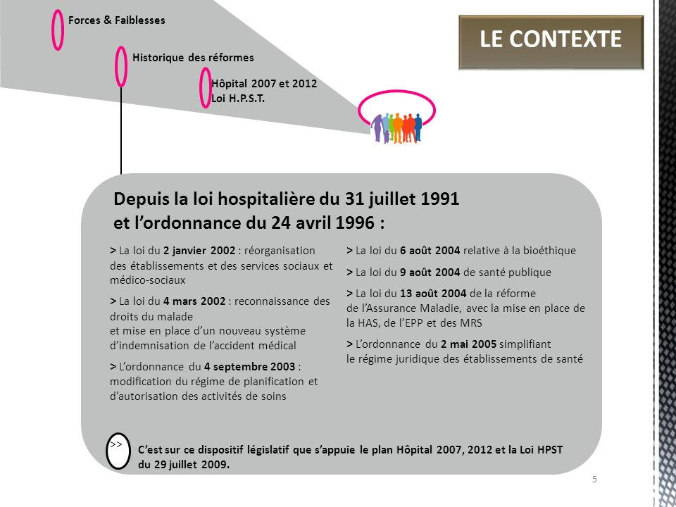 Forces & Faiblesses LE CONTEXTE. Historique des réformes. Hôpital 2007 et 2012. Loi H.P.S.T.