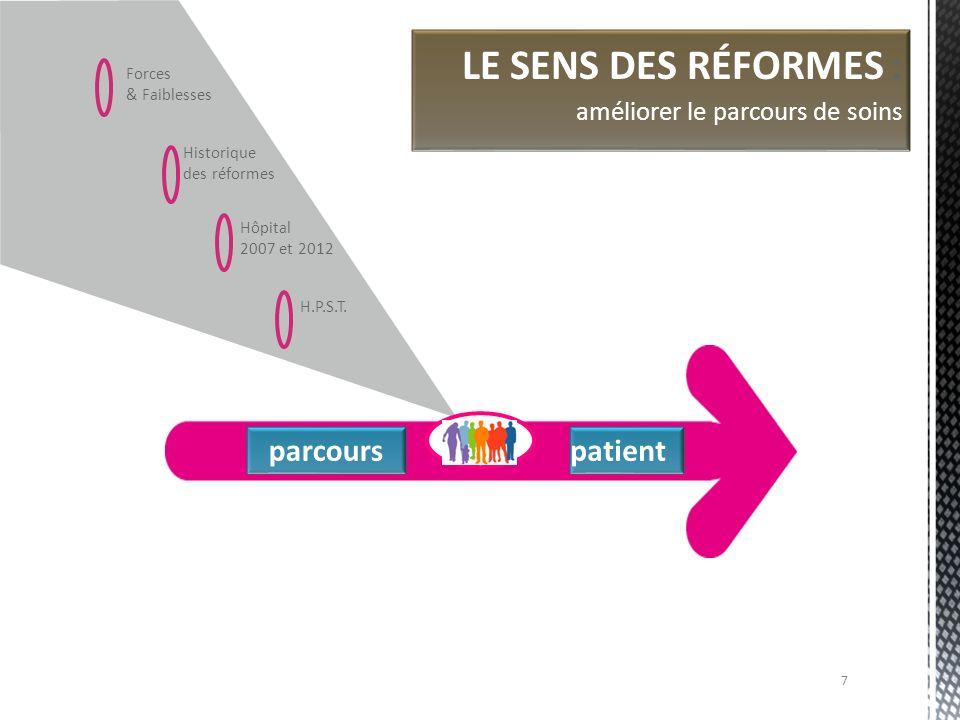 LE SENS DES RÉFORMES : parcours patient Forces & Faiblesses Historique