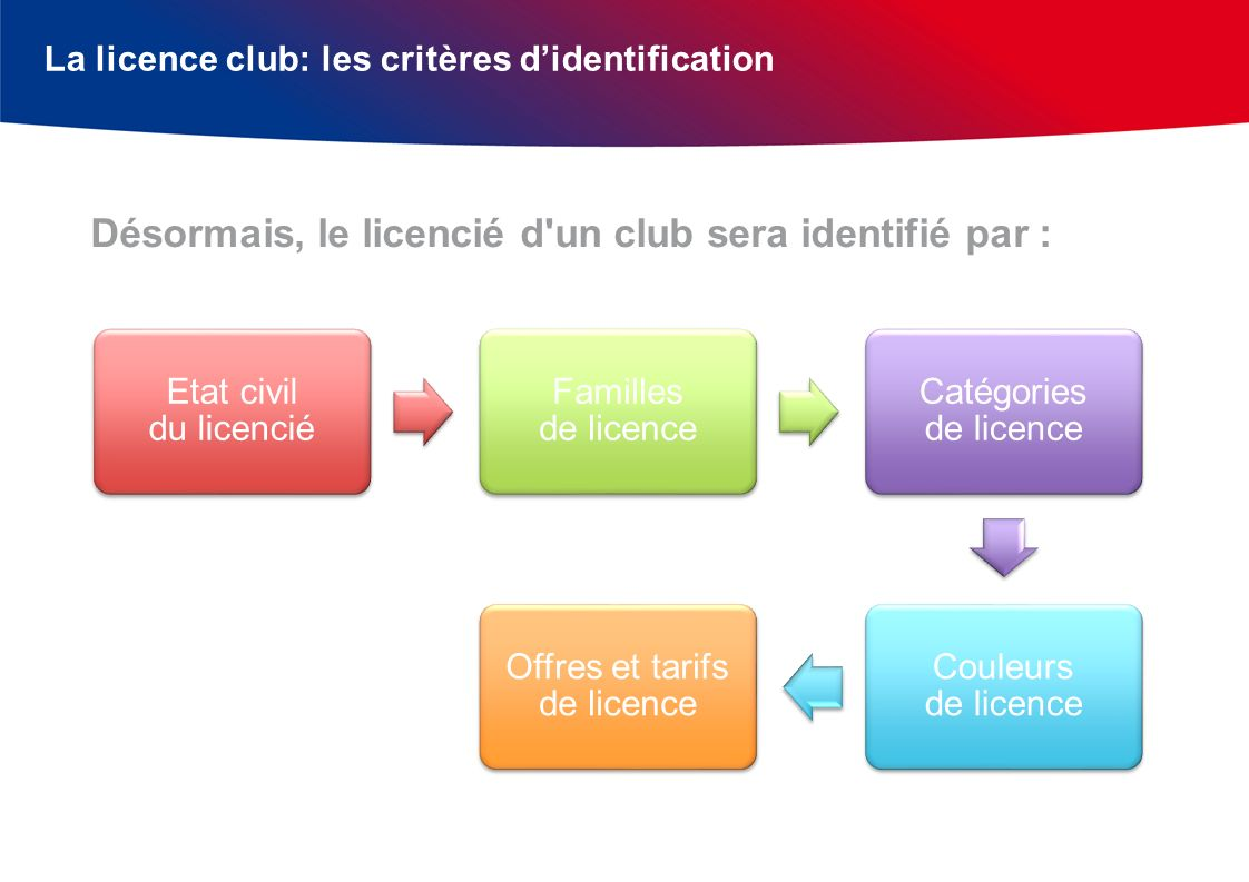 Offres et tarifs de licence