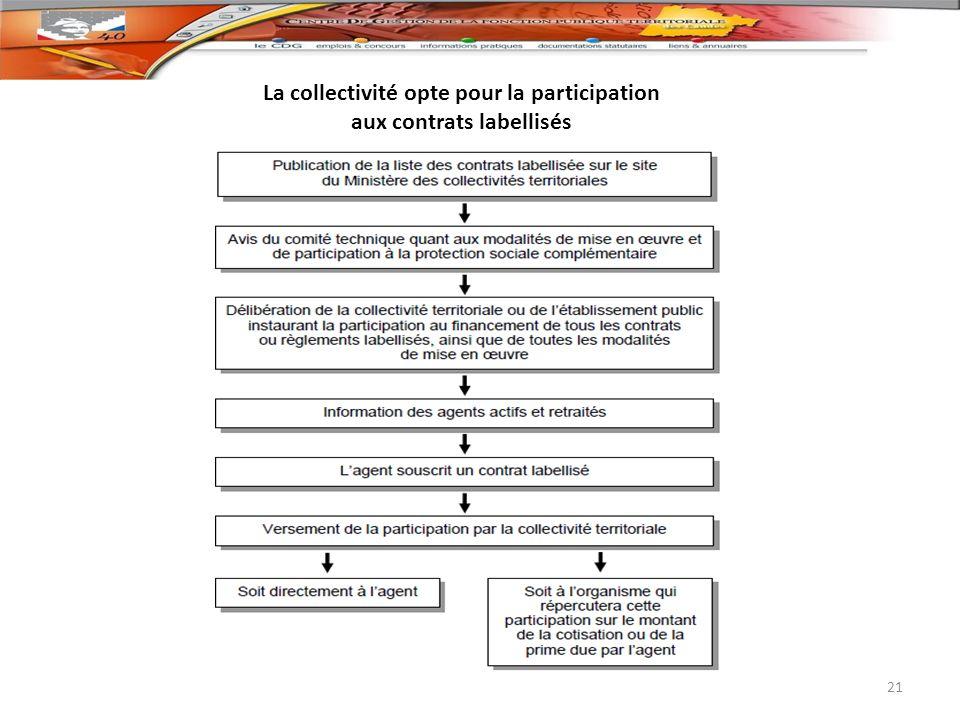 La collectivité opte pour la participation aux contrats labellisés