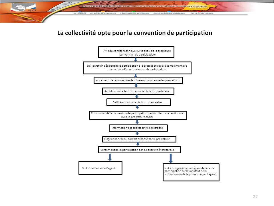 La collectivité opte pour la convention de participation