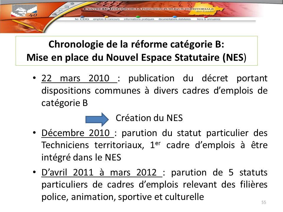 Chronologie de la réforme catégorie B: