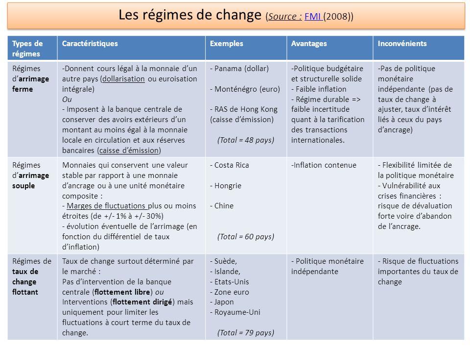 Les régimes de change (Source : FMI (2008))